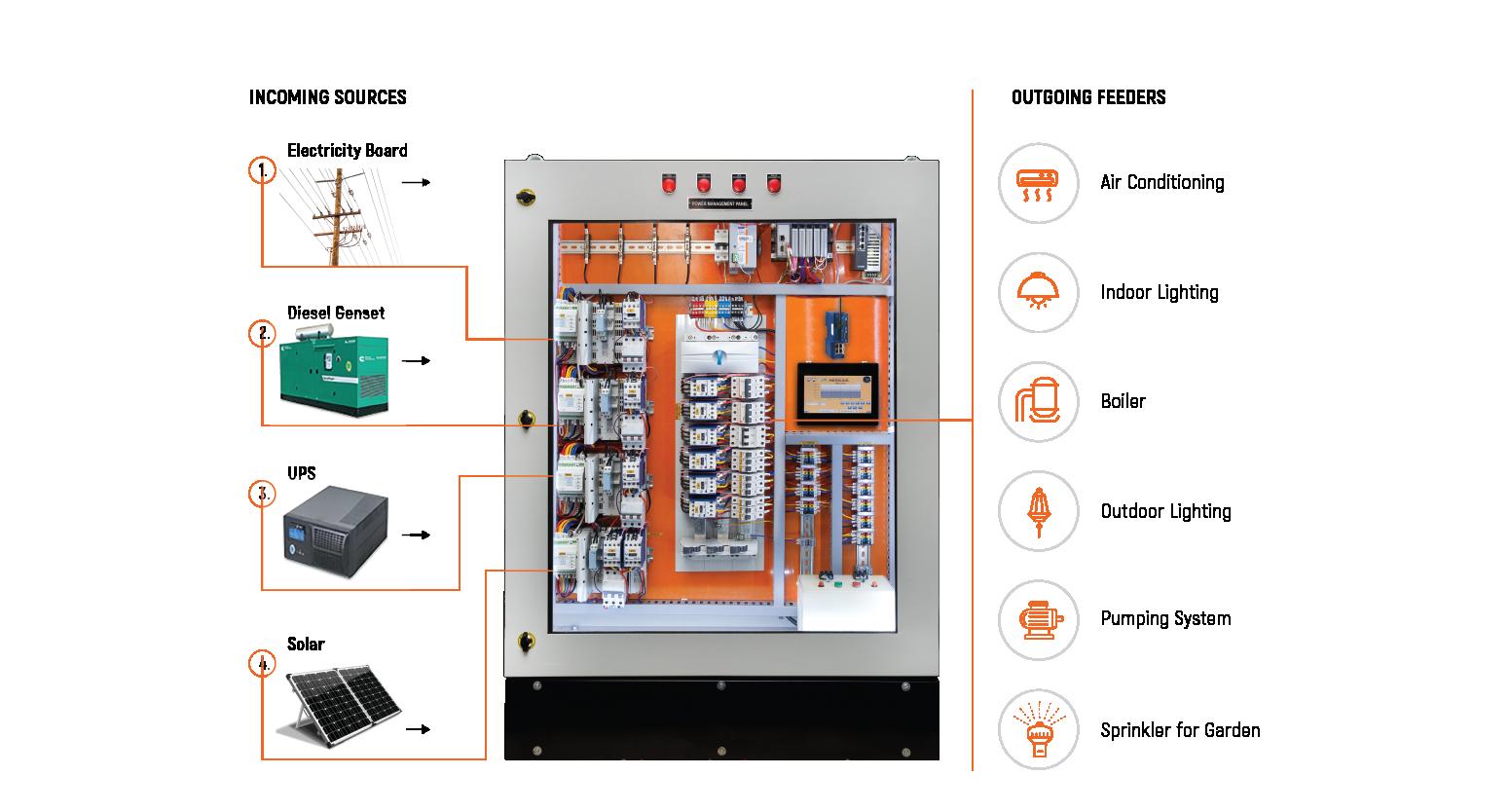 Smart Power Distribution Solution