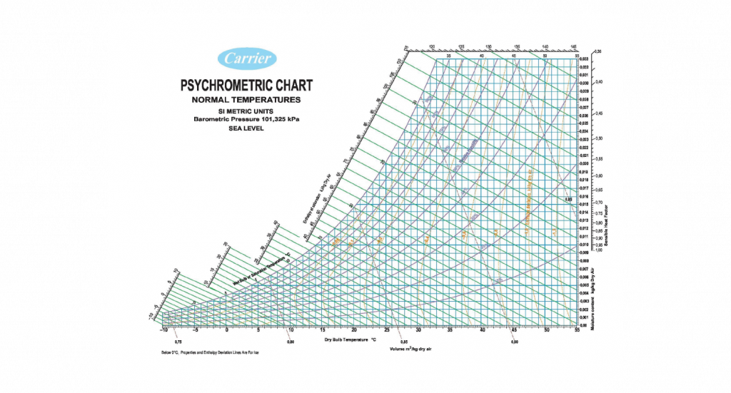 Industrial Automation Solutions, HVAC Solutions, PLC for Industrial Automation, Psychrometric Chart
