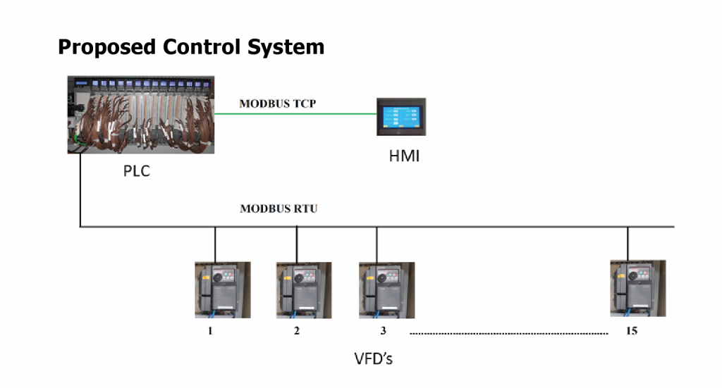 Proposed Control Systems